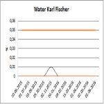 CONTINUTUL DE APA - KARL FISHER
